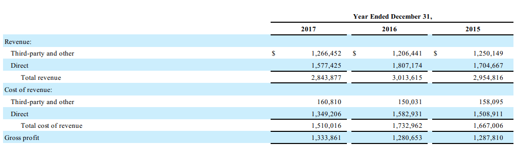groupon-revenue-breakdown