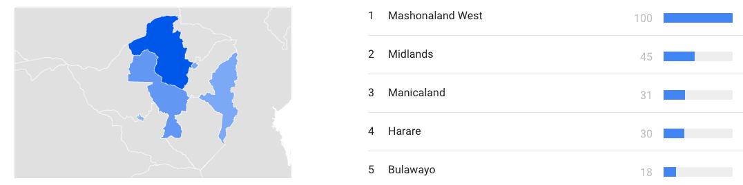 business-model-topic-zimbabwe-regions