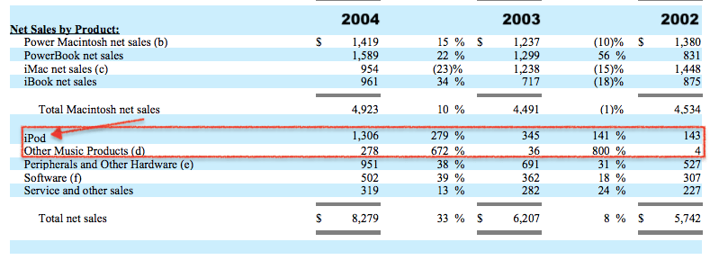 apple-revenues-2002-2004
