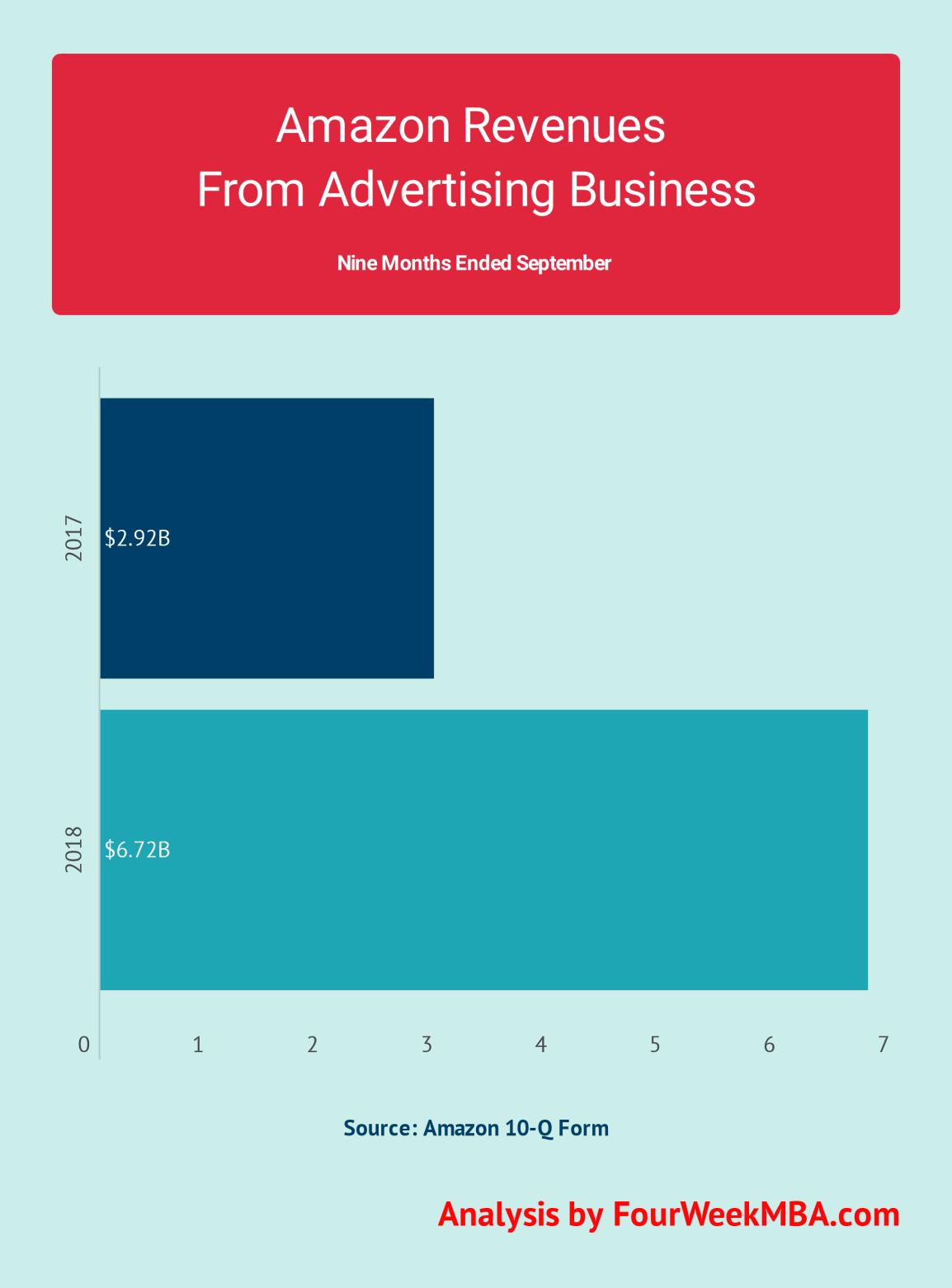 amazon-advertising-revenues-2017-2018