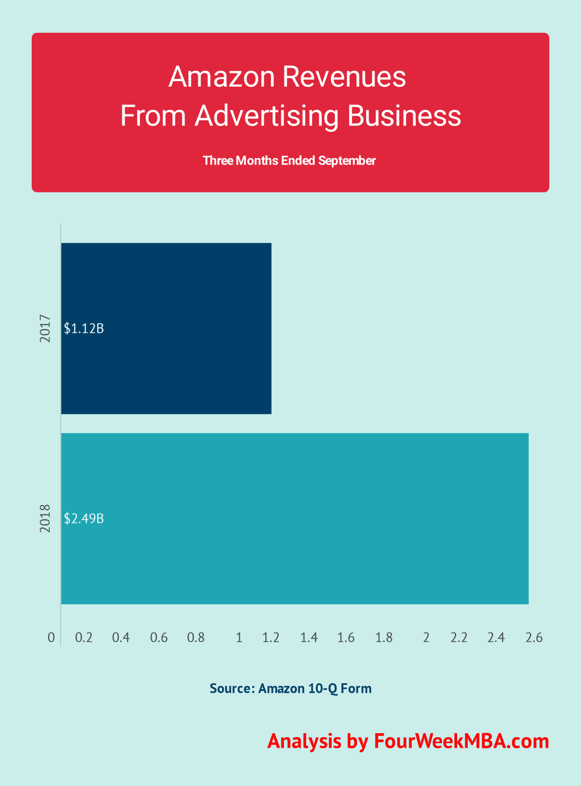 amazon-advertising-revenues-q3-2018