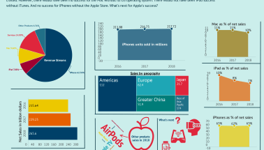 The Trillion Dollar Company: Apple Business Model In A Nutshell