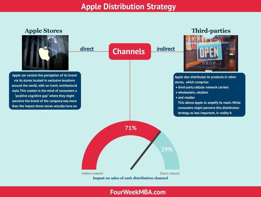 apple-distribution-strategy