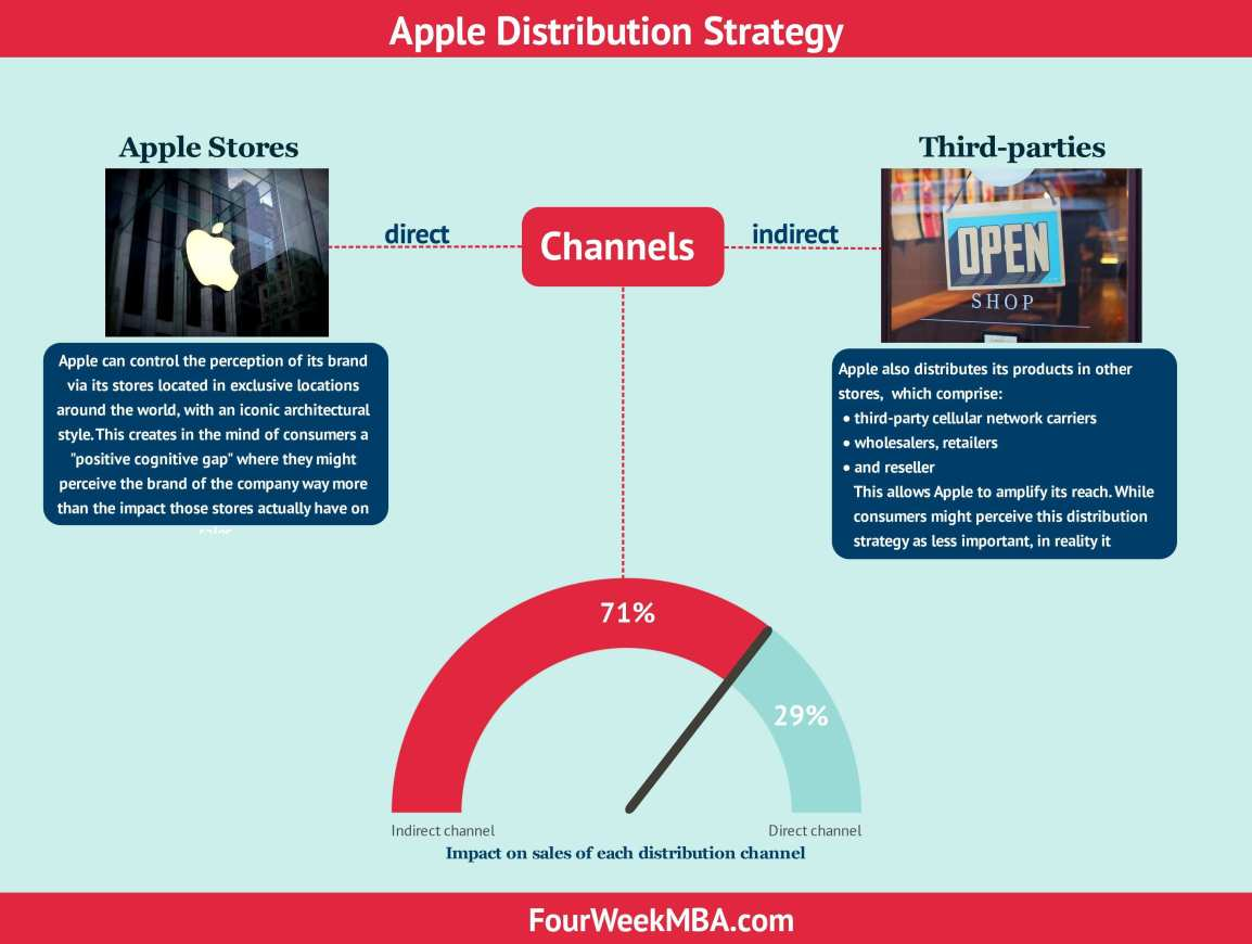 apple-distribution-strategy