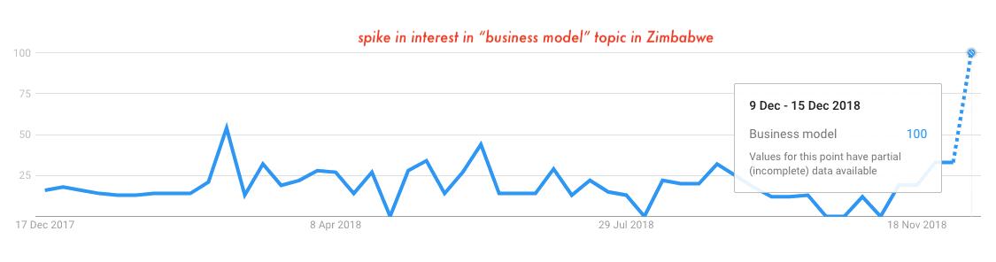 business-model-topic-zimbabwe