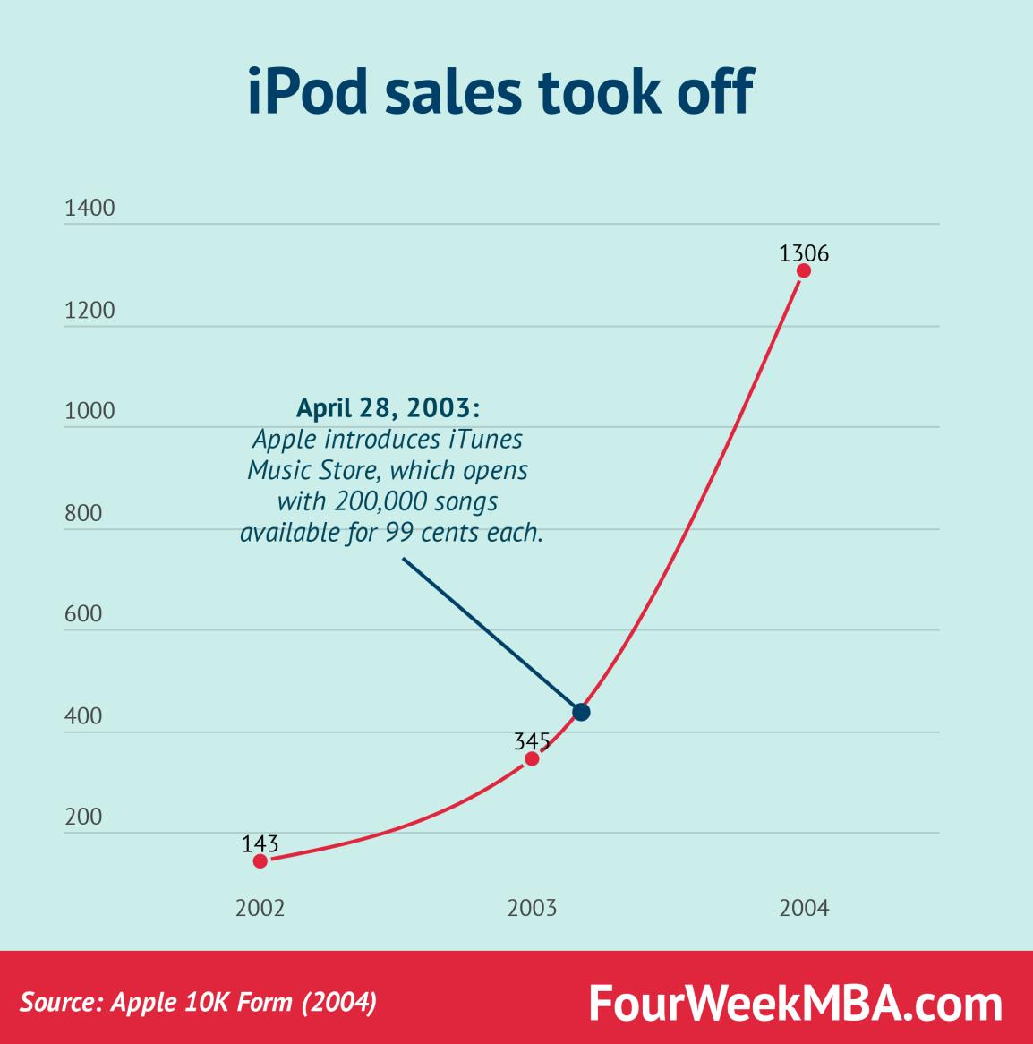 ipod-sales-took-off-2004