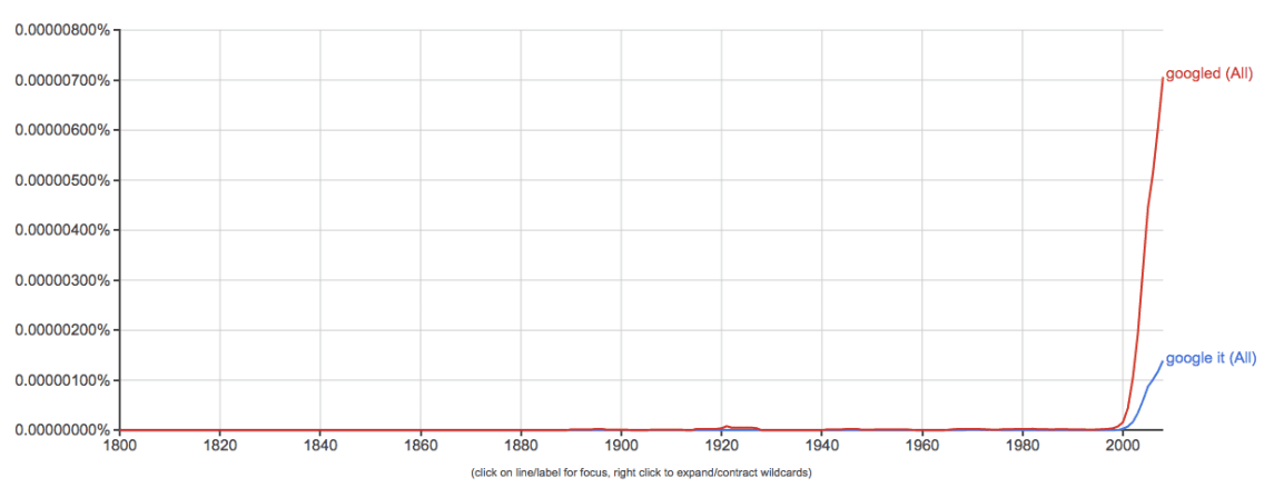 googled-google-ngram-viewer