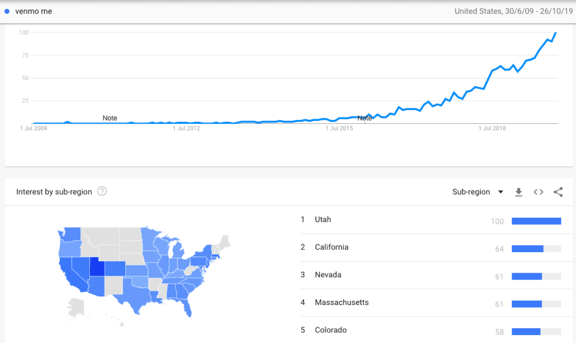 venmo-me-google-trends