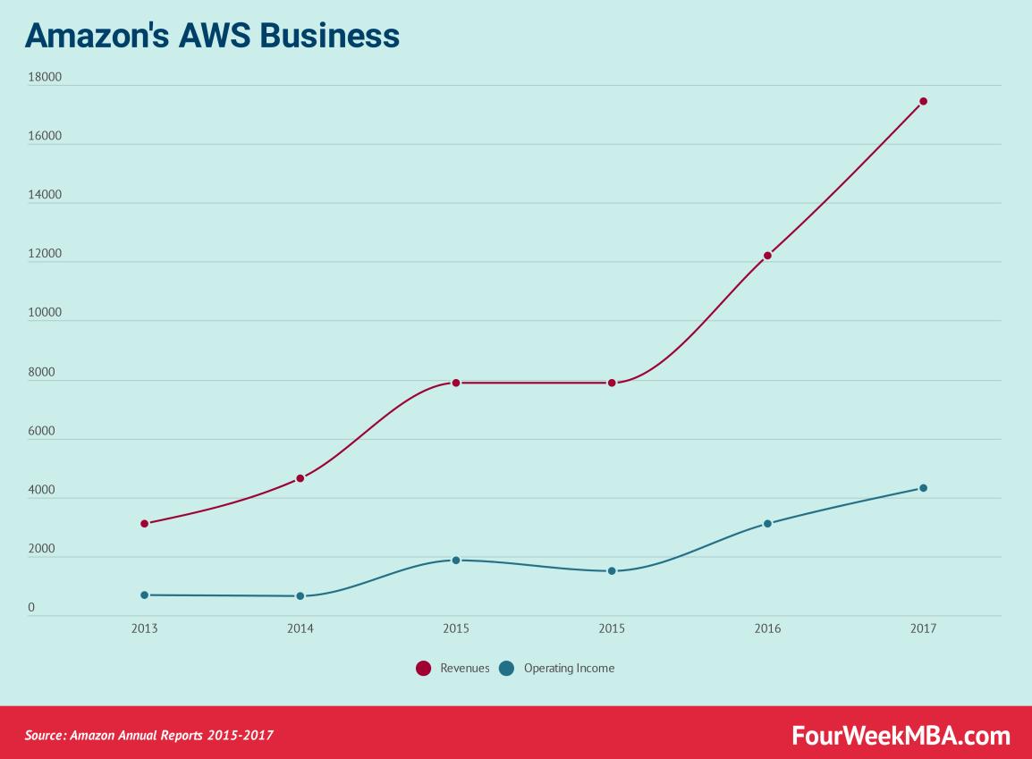 amazon-aws-business