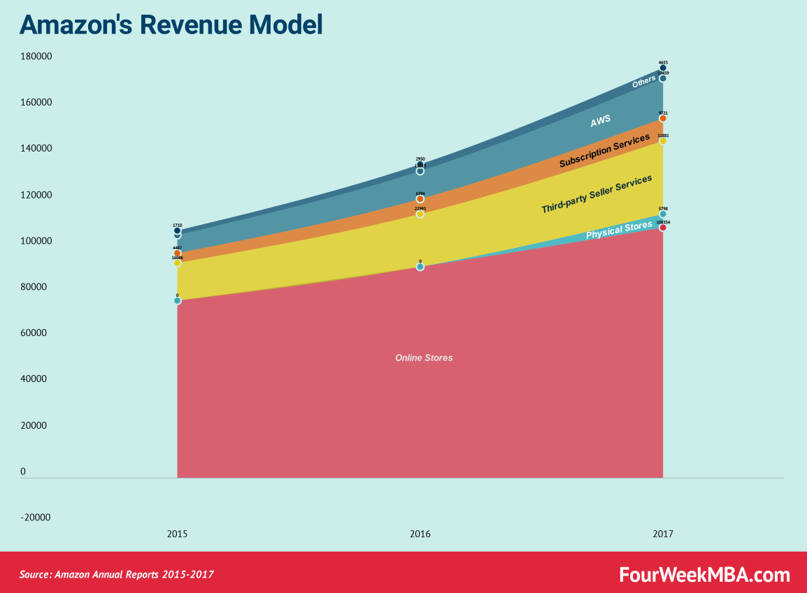 amazon-revenue-model
