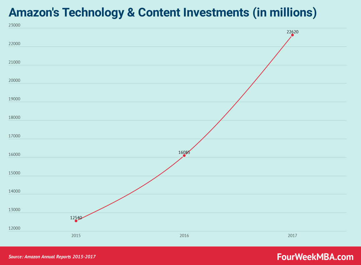 amazons-technology-and-content-investments-in-millions