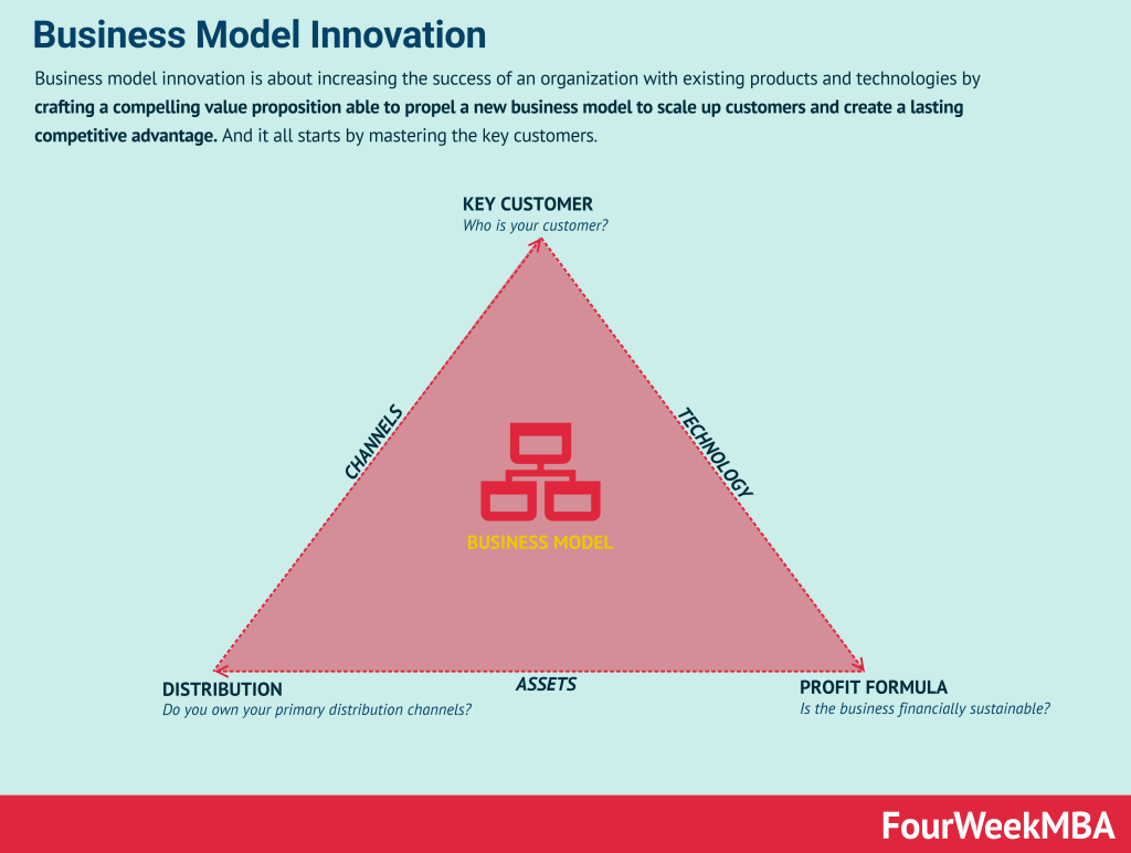 business-model-innovation