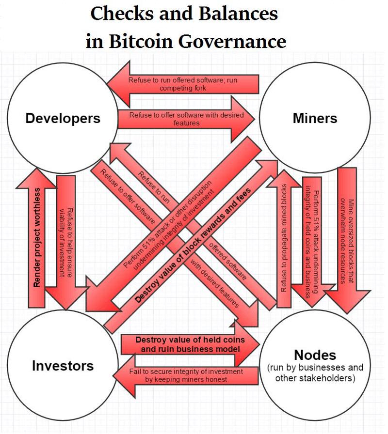 decentralized-trust-blockchain
