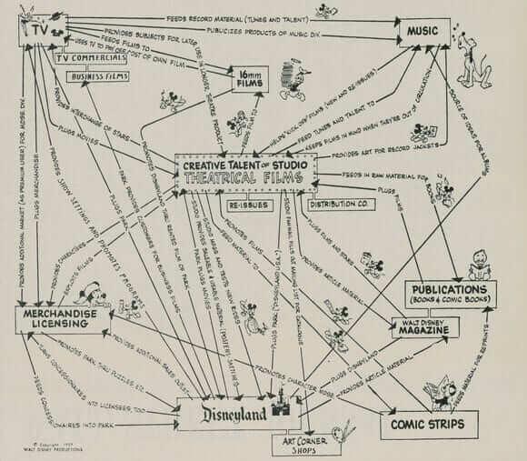 walt-disney-business-model-design