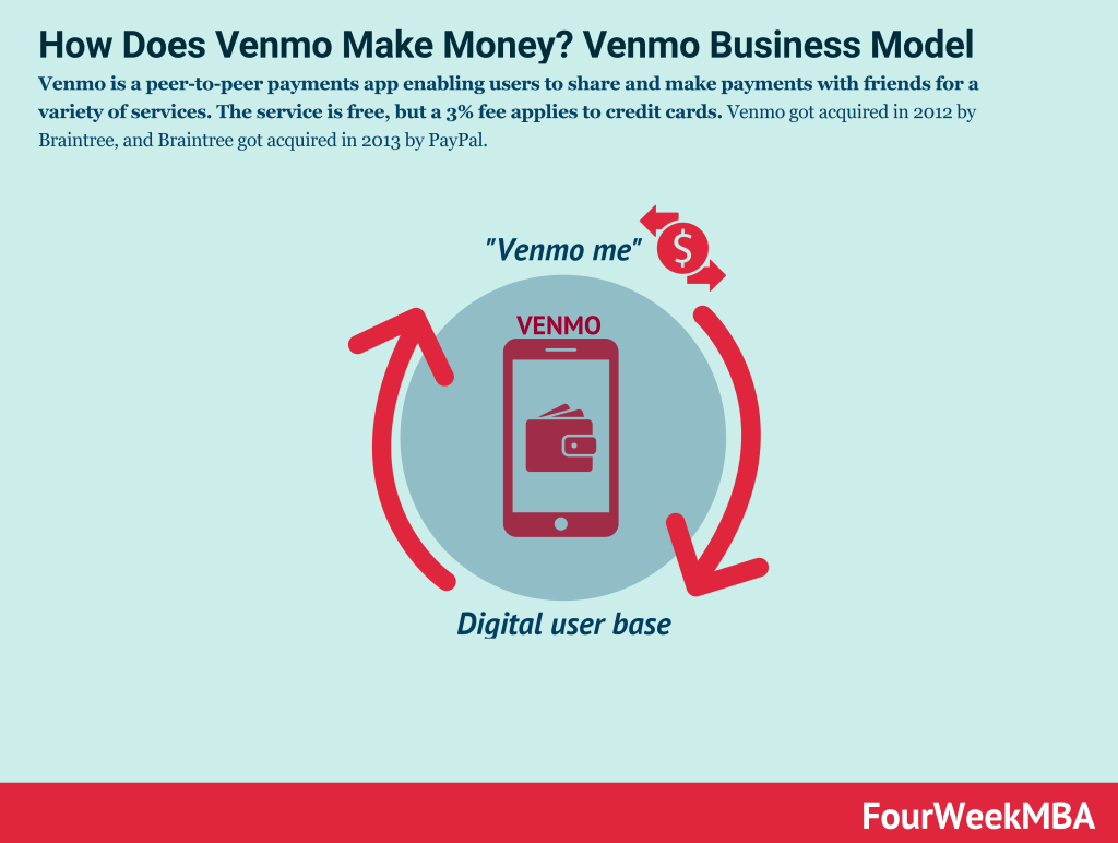 how-does-venmo-make-money