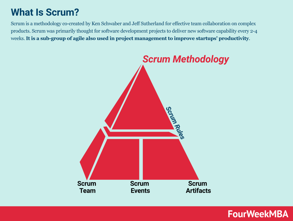 what-is-scrum