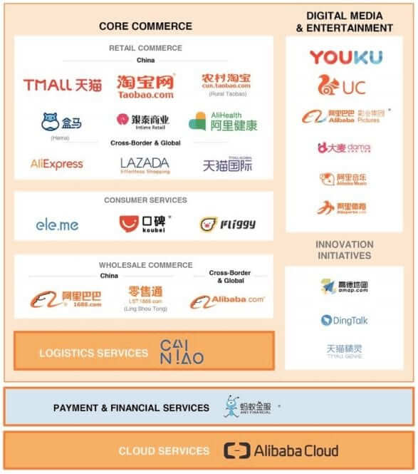 alibaba-key-businesses