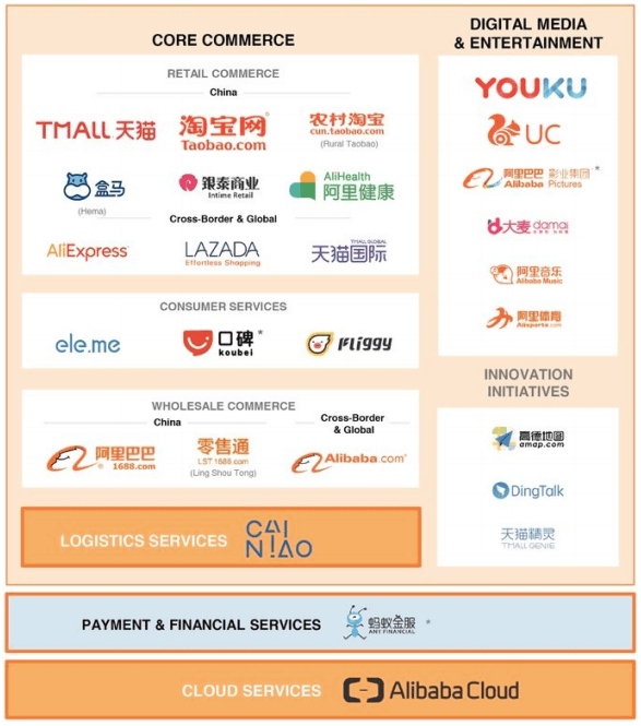 alibaba-key-businesses