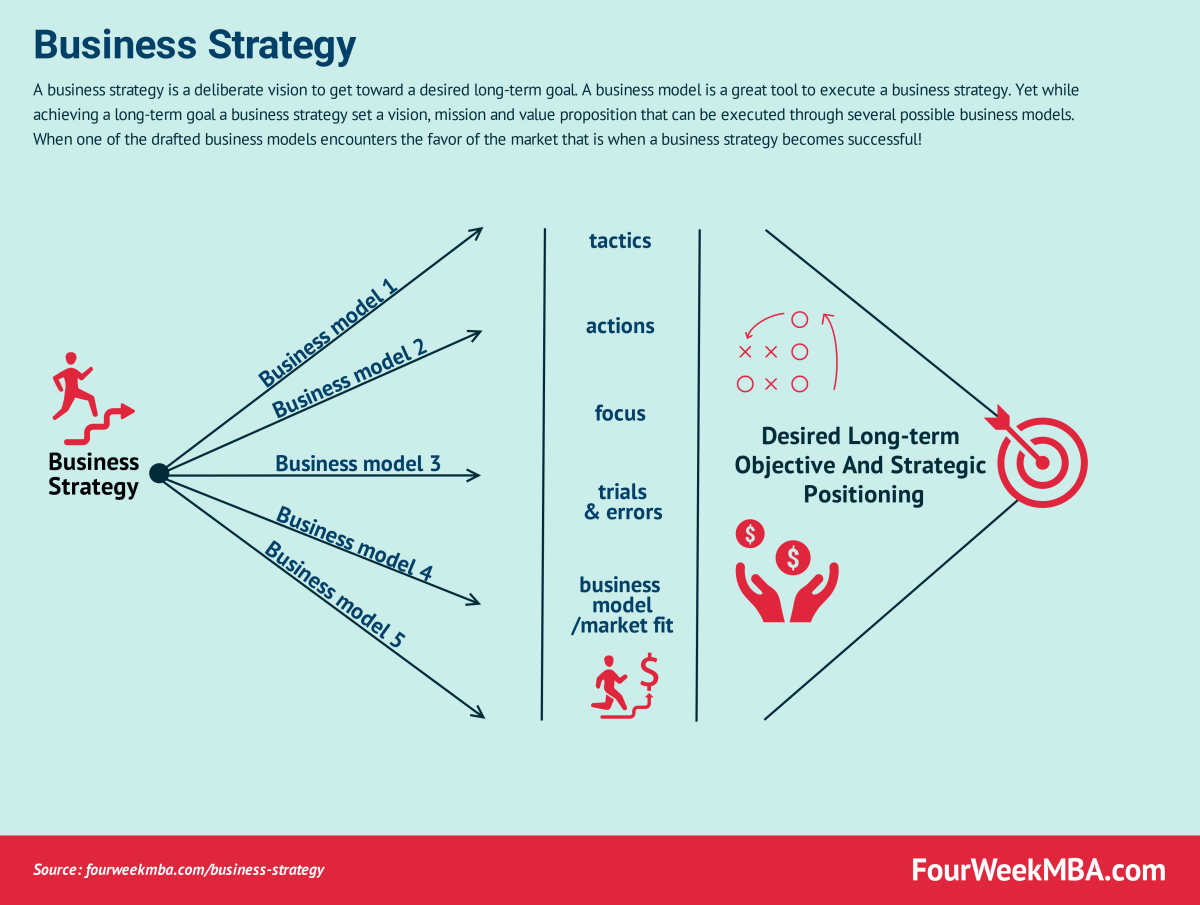 Business Strategy: Definition, Examples, And Case Studies