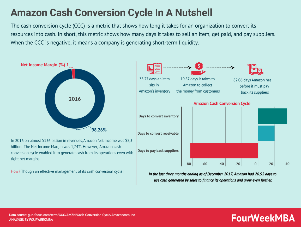 cash-conversion-cycle-amazon