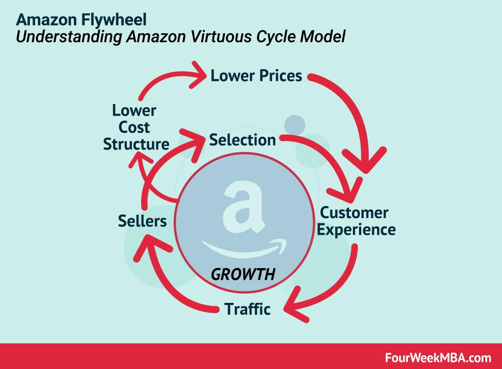 amazon-flywheel
