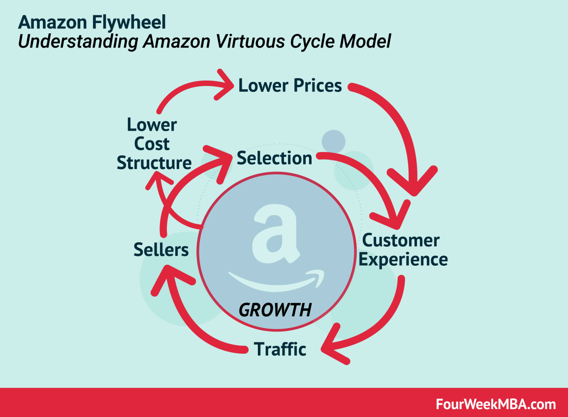 amazon-flywheel