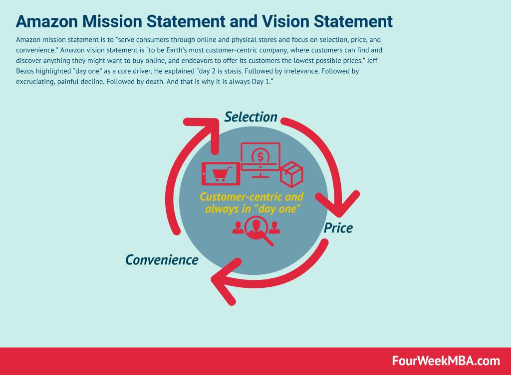 amazon-vision-statement-mission-statement