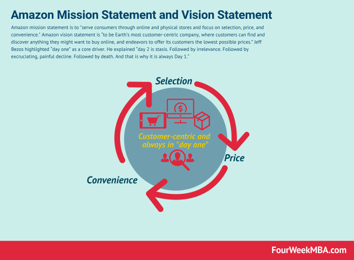 Amazon Mission Statement And Vision Statement In A Nutshell Fourweekmba