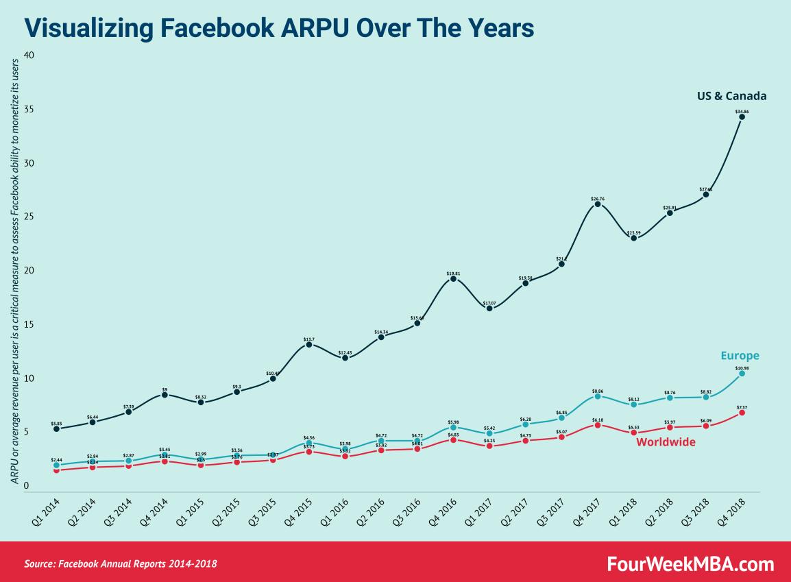 facebook-arpu-2014-2018