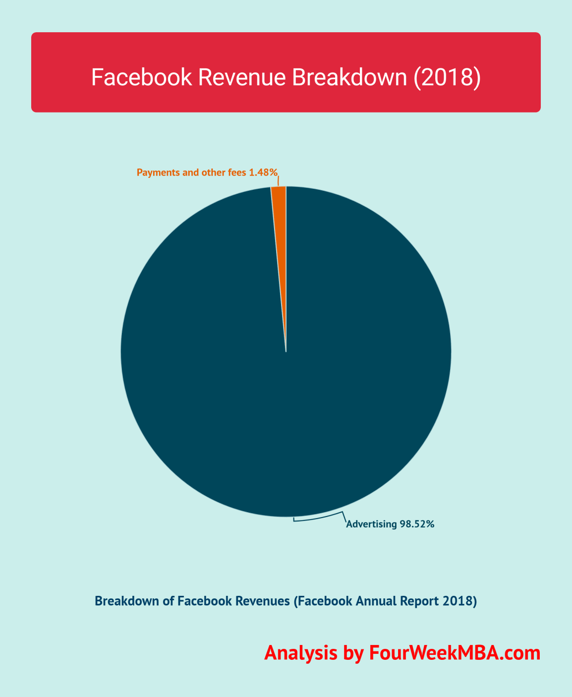 facebook-revenues-breakdown