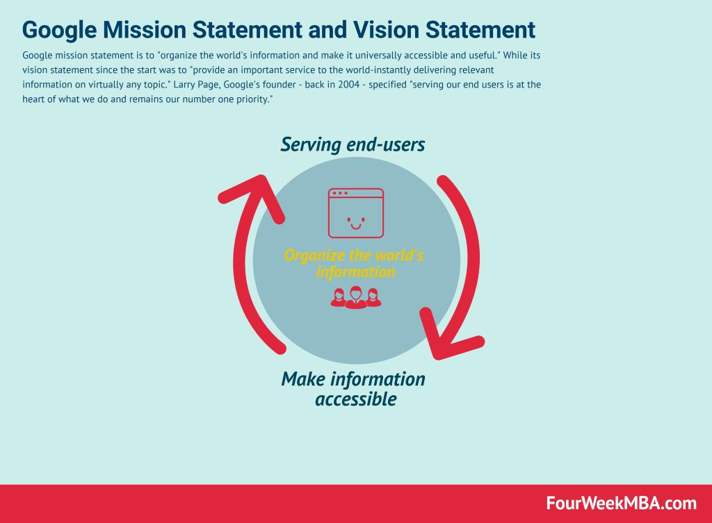 google-vision-statement-mission-statement