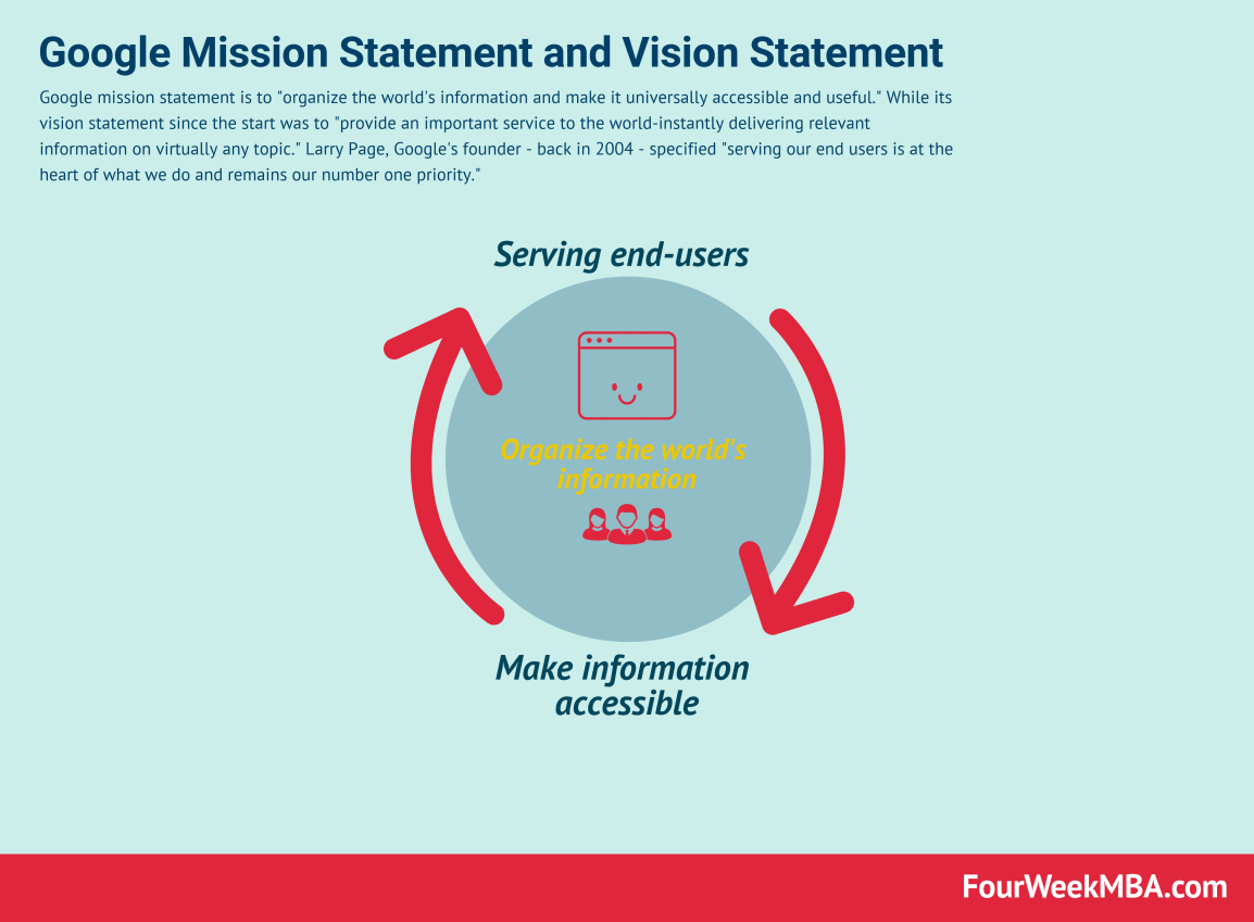 google-vision-statement-mission-statement