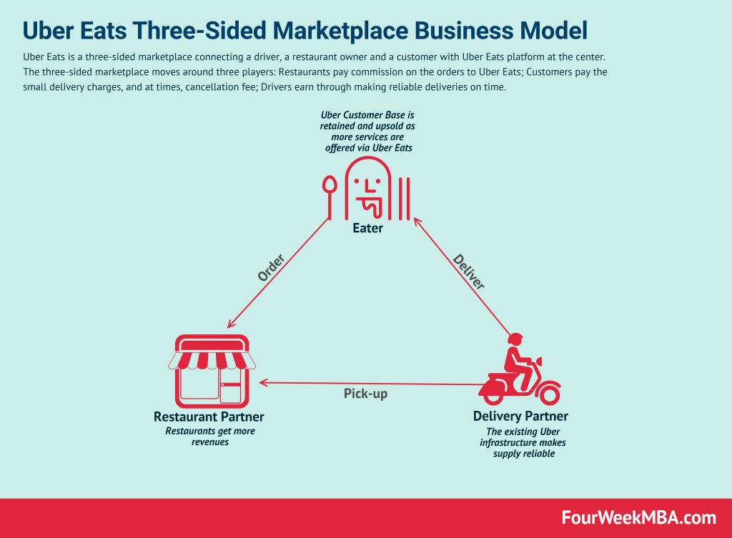 uber-eats-business-model