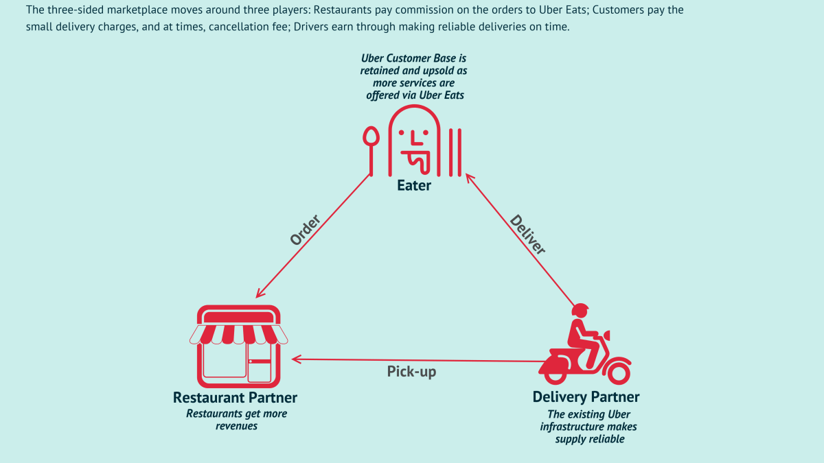 How Does Uber Eats Make Money? Uber Eats Business Model In A