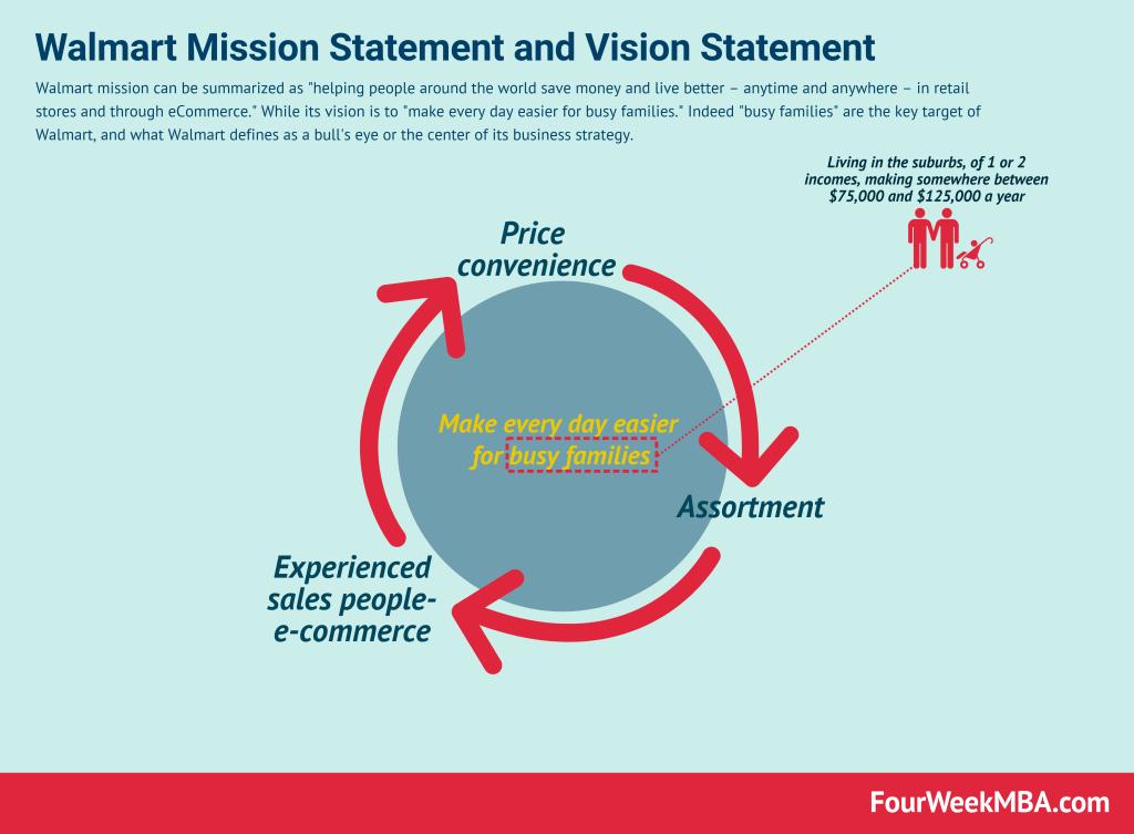 walmart-vision-statement-mission-statement