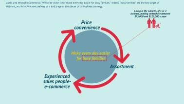 The Walmart Business Model In A Nutshell - FourWeekMBA