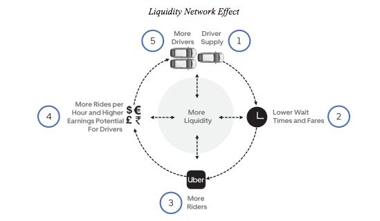 uber-flywheel-effect
