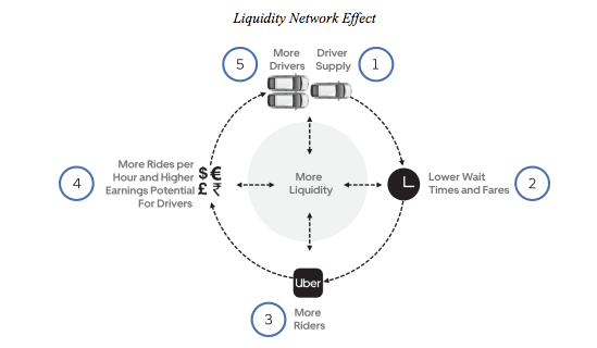uber-flywheel-effect