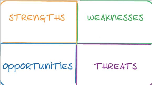 swot-analysis-steps