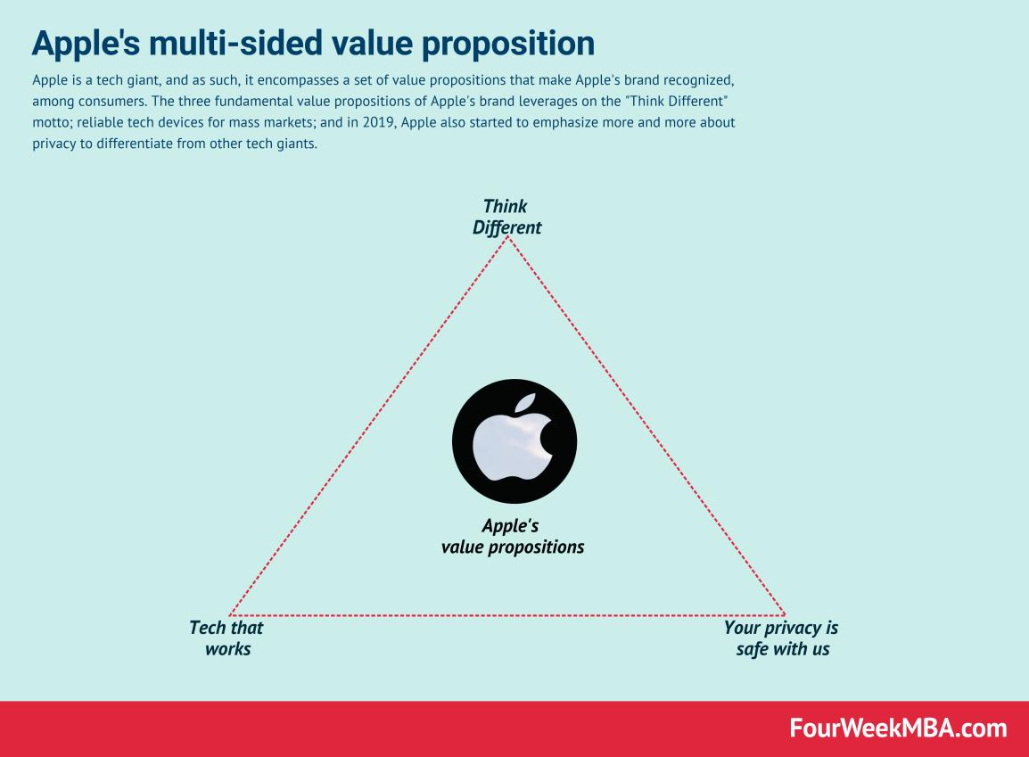 apple-value-proposition
