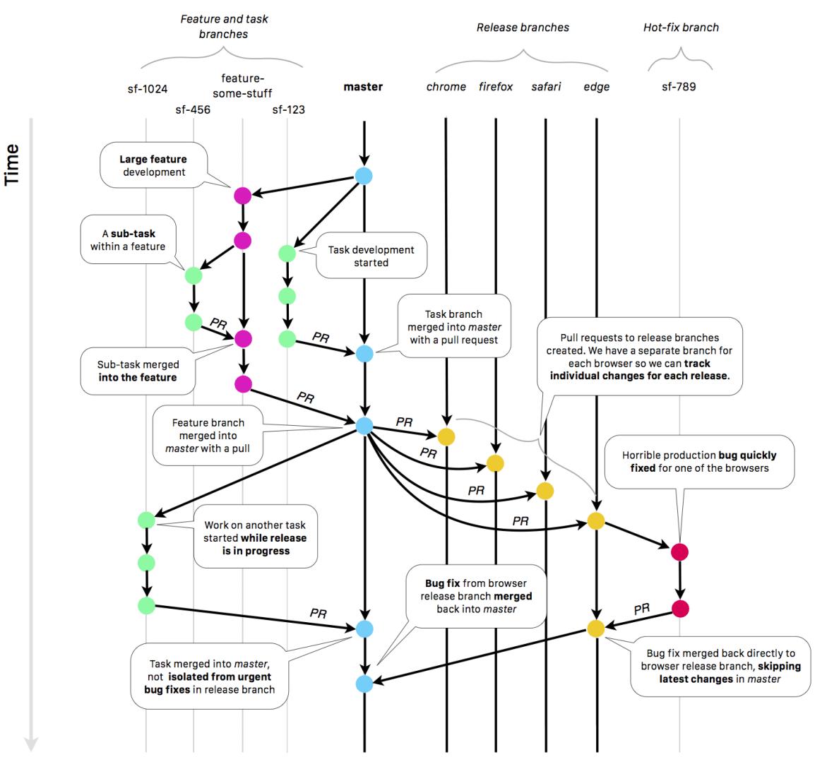 extension-branching-model