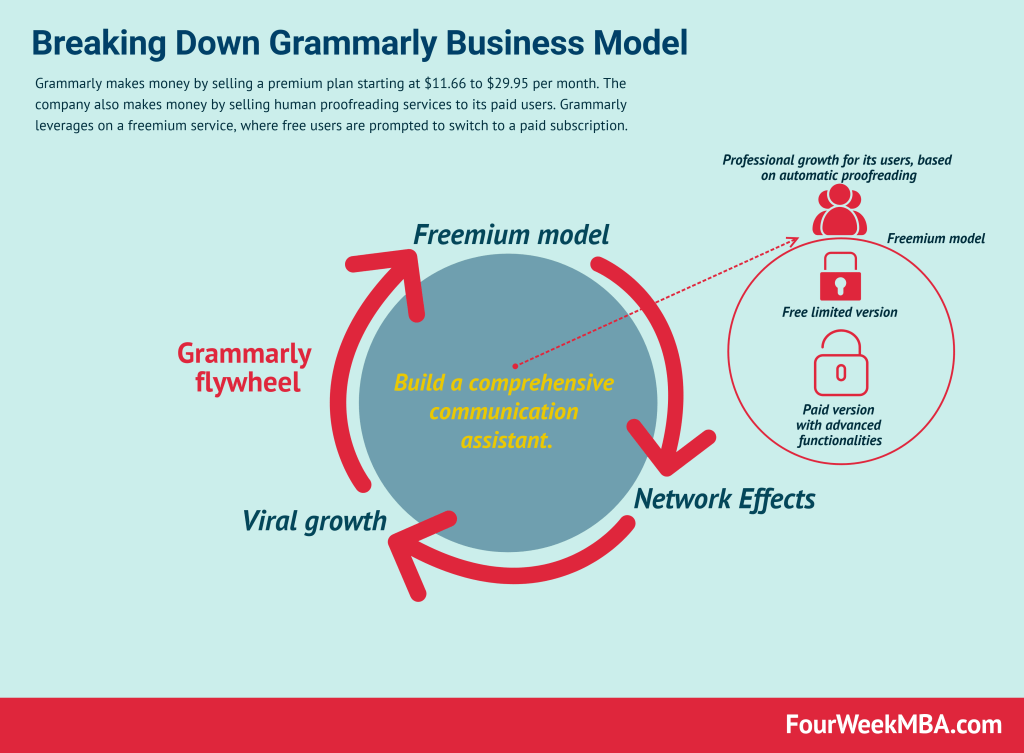 how-does-grammarly-make-money
