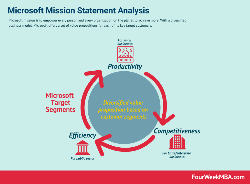 microsoft-mission-statement