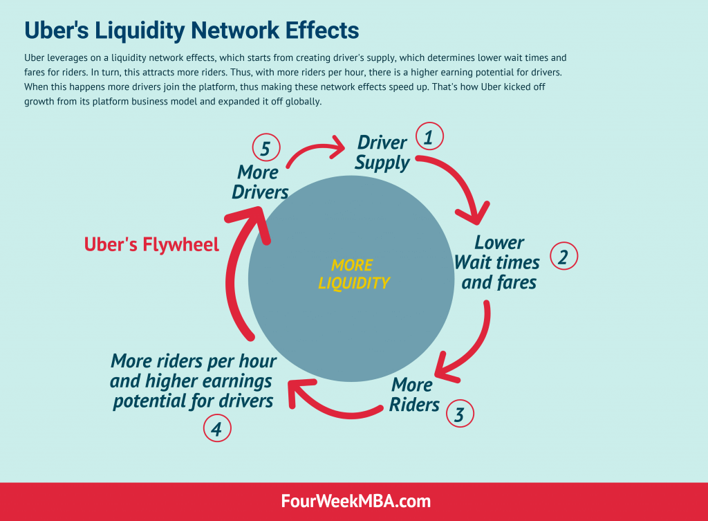 liquidity-network-effects