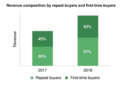 repeat-vs-one-time-buyers-fiverr