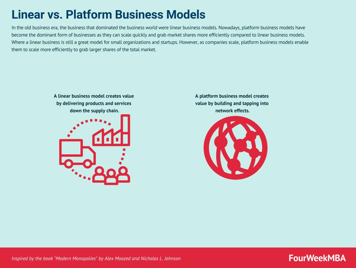 linear-vs-platform-business-models
