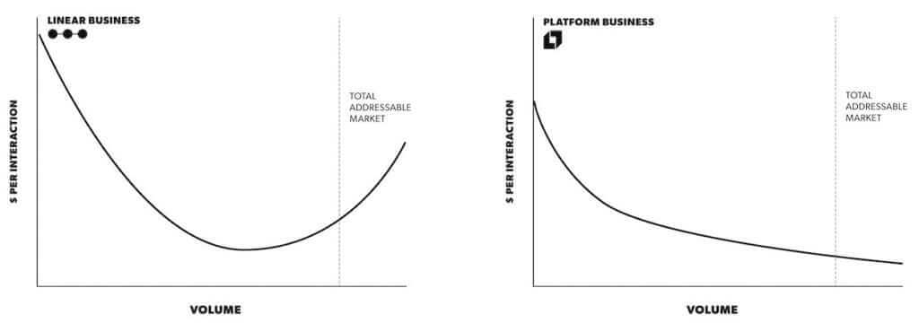 platform-vs-linear-business-models