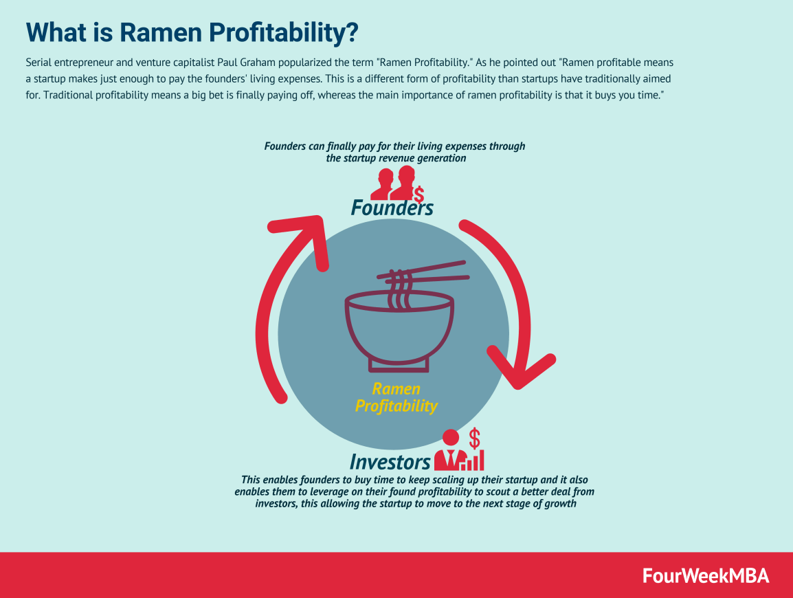 ramen-profitability