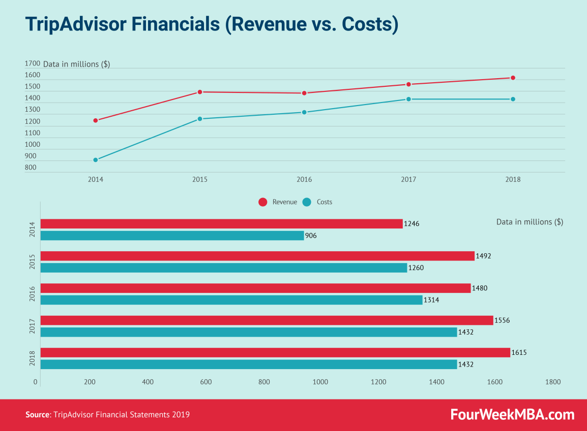 tripadvisor-revenue-vs-costs