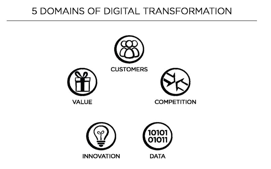 the-digital-transformation-playbook